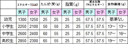 子供の身長 摂取栄養素表