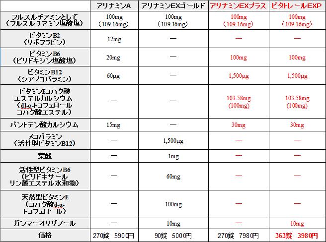 ビタトレールとアリナミンの比較表