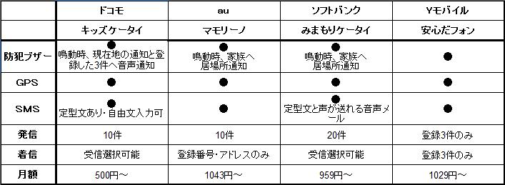 キッズケータイ比較表